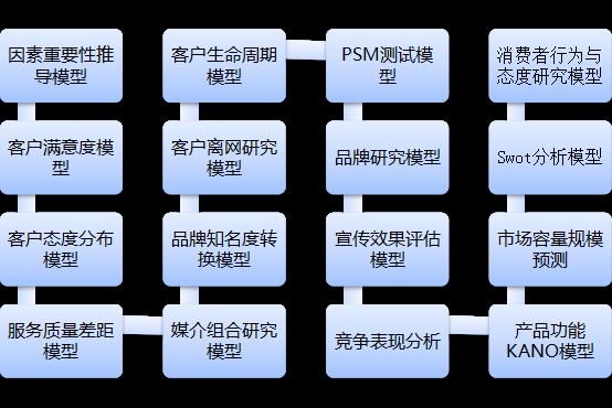 德赢vwin网址模型
