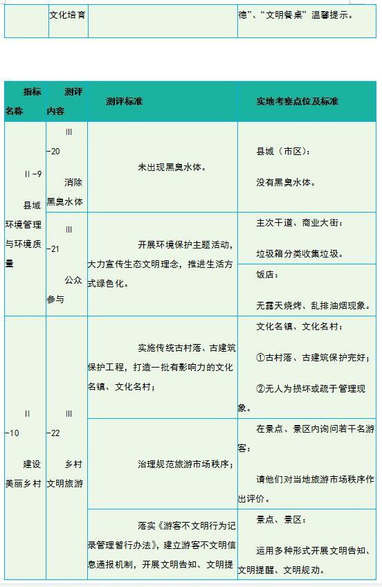 文明城市测评指标体系