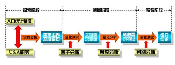 市场细分德赢vwin网址方法